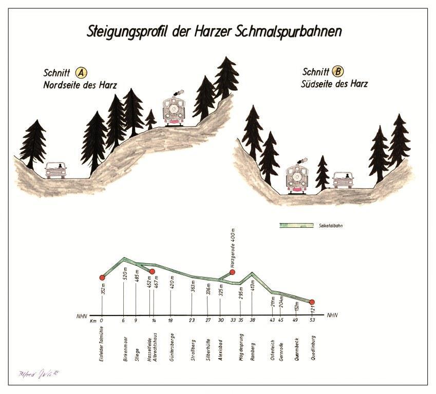Steigungsprofil Selketalbahn